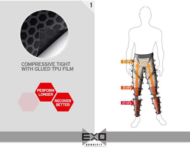THROUGH MUSCLE SUPPORT FOR PERFORMANCE 1 - MUSCLE SUPPORT & ACTIVE RECOVERY 20% IMPROVED MUSCLE SUPPORT