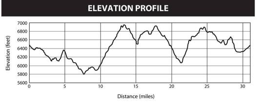 The elevation profile at the championships. Profile: Flagline 50K